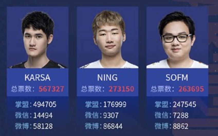 All Star LPL 2020: SofM chỉ bằng nửa Karsa, Bin và Huanfeng là tân binh được yêu thích nhất