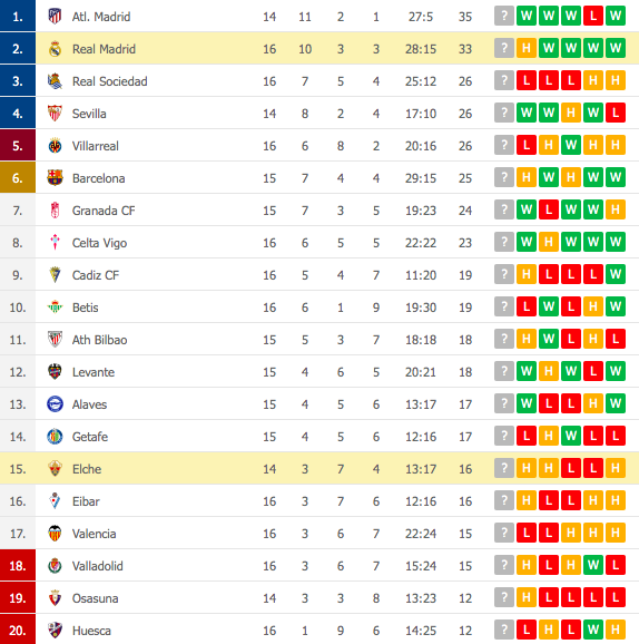 Real chia điểm với đội mới lên hạng trong trận cuối cùng năm 2020 - Ảnh 3.