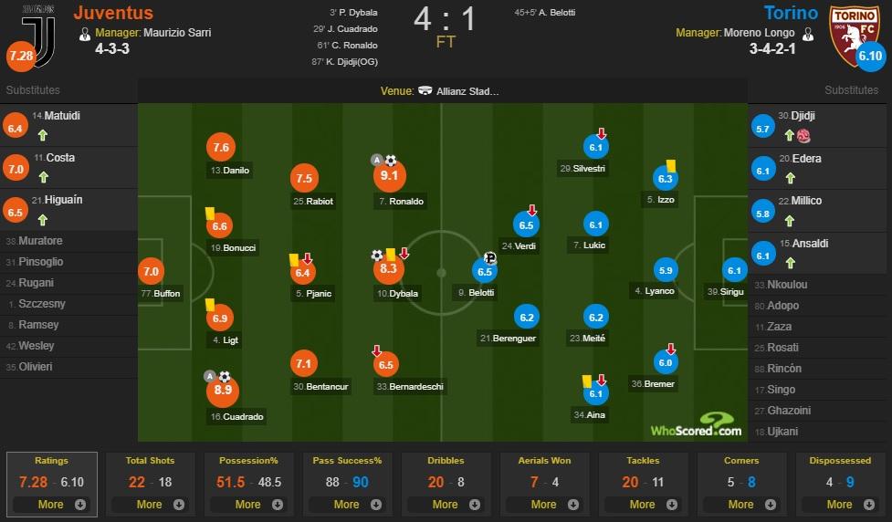 Ronaldo sút phạt thành bàn lần đầu tiên sau... 43 lần thử, Juve băng băng đến ngôi vô địch - Ảnh 5.