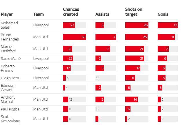Đồ họa chi tiết so sánh sự khác biệt hai trường phái bóng đá của Liverpool và MU - Ảnh 4.
