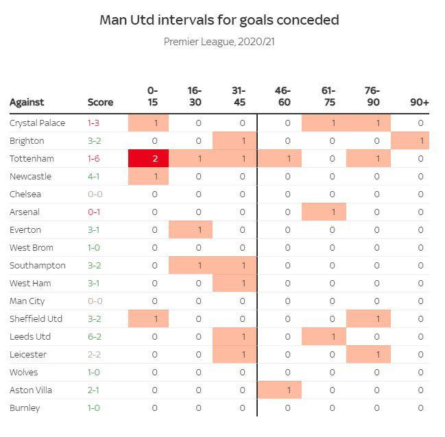 Đồ họa chi tiết so sánh sự khác biệt hai trường phái bóng đá của Liverpool và MU - Ảnh 7.