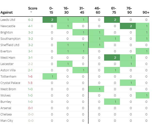 Đồ họa chi tiết so sánh sự khác biệt hai trường phái bóng đá của Liverpool và MU - Ảnh 5.