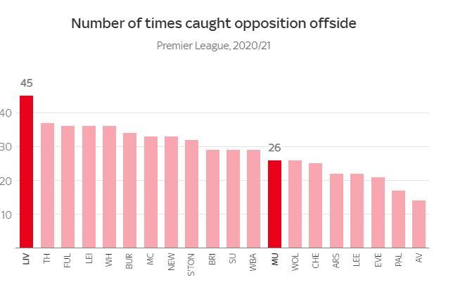 Đồ họa chi tiết so sánh sự khác biệt hai trường phái bóng đá của Liverpool và MU - Ảnh 12.