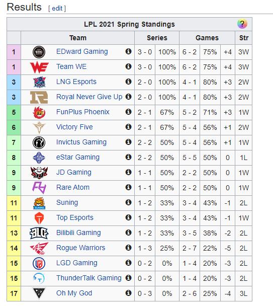 Điểm yếu của Suning hiện rõ mồn một sau 2 thất bại liên tiếp, nếu không sớm khắc phục thì đừng mơ vô địch LPL - Ảnh 4.