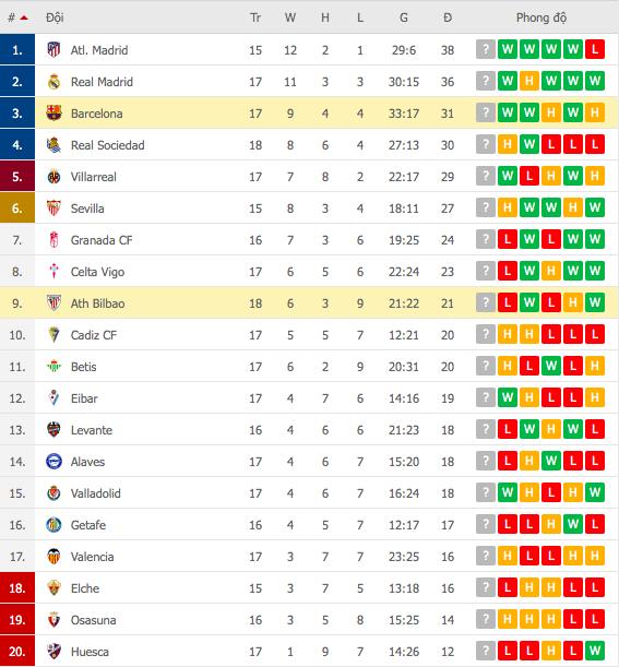 Messi lập cú đúp, Barca thắng Bilbao để vươn lên top 3 - Ảnh 7.