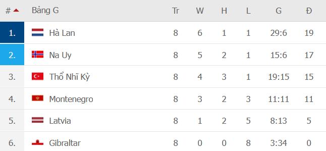 """Na Uy 2-0 Montenegro: Không Haaland, Elyounoussi """"hóa rồng"""" giúp Na Uy vững ngôi nhì bảng G - Ảnh 6."""