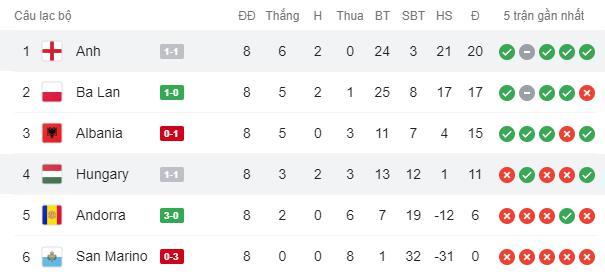 Hàng công phung phí cơ hội, tuyển Anh để Hungary cầm hòa 1-1 ngay trên sân nhà - Ảnh 9.