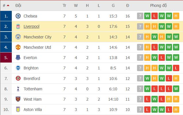 Liverpool 2-2 Man City: Salah rực sáng nhưng không thể giúp Liverpool giành 3 điểm trên sân nhà - Ảnh 16.