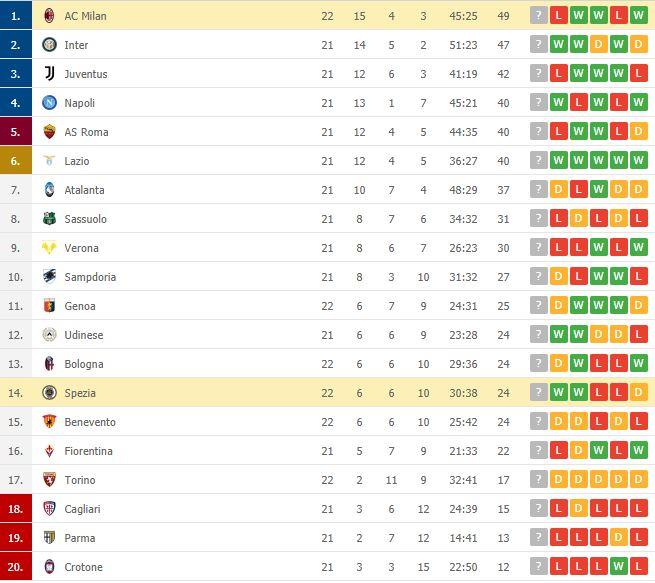 AC Milan thua sốc trên sân đội nửa cuối BXH - Ảnh 9.