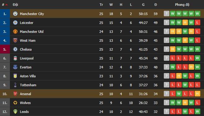 Thi đấu lấn lướt, Manchester City xây chắc ngôi đầu với chiến thắng tối thiểu trước Arsenal - Ảnh 7.