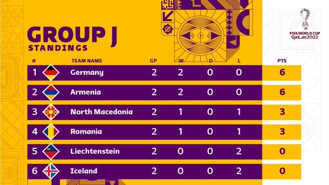 Tuyển Đức thắng dễ nhưng ngạc nhiên hơn cả là đội bóng chia sẻ ngôi đầu bảng với Die Mannschaft - Ảnh 9.