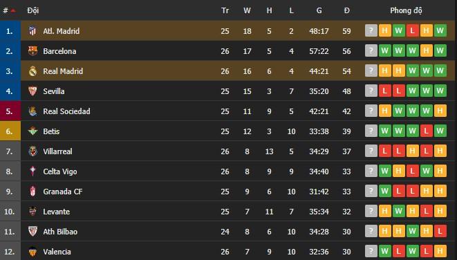 Hai số 9 cùng tỏa sáng, derby Madrid bất phân thắng bại - Ảnh 7.