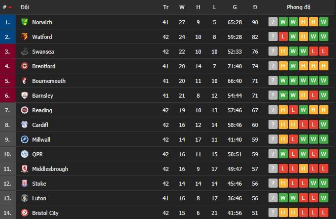 Norwich chính thức quay trở lại với Ngoại hạng Anh chỉ sau một mùa bị xuống hạng - Ảnh 2.