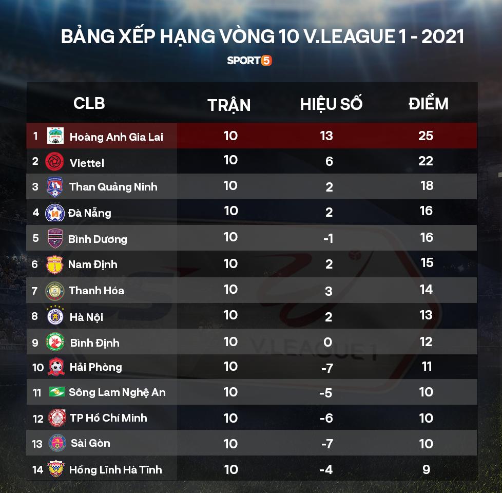 V.League đột biến sau vòng 10: Nam Định âm thầm đua vô địch, Hà Nội FC đã biết hoảng - Ảnh 4.