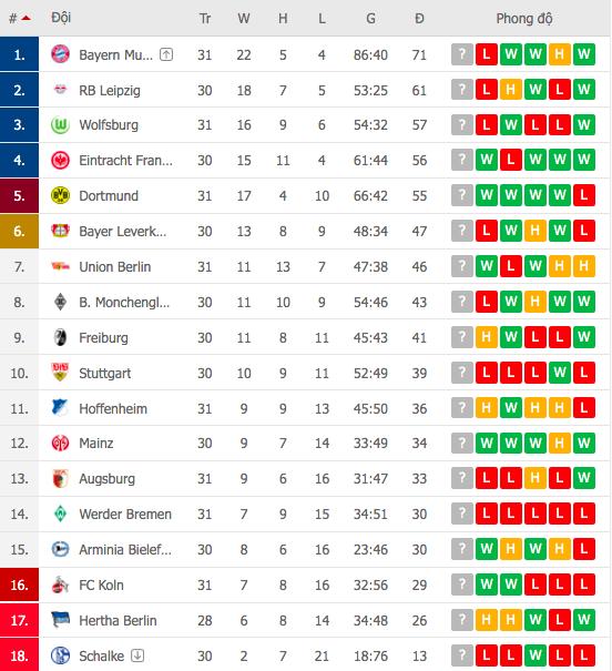Bất ngờ nhận thất bại trước Mainz 05, Bayern Munich bỏ lỡ cơ hội vô địch sớm - Ảnh 8.