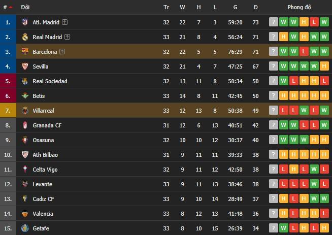 Griezmann tỏa sáng với một cú đúp, Barcelona san bằng điểm số với đại kình địch Real Madrid - Ảnh 9.