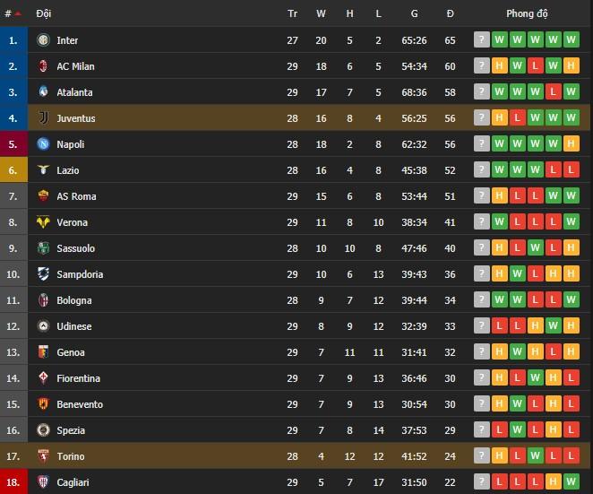 Hòa kịch tính tại derby thành Turin, Juventus giữ được vị trí trong top 4 - Ảnh 7.