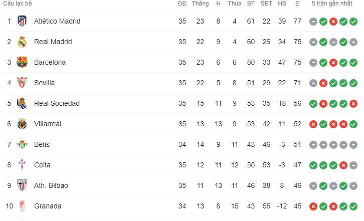 Hút chết trên sân nhà, Real Madrid bỏ lỡ cơ hội đánh chiếm ngôi đầu bảng - ảnh 10