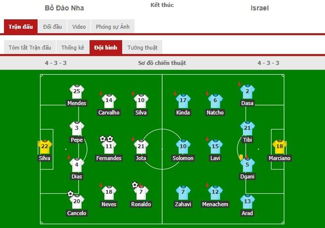 Ronaldo nổ súng trở lại, Bồ Đào Nha thắng dễ trong trận giao hữu cuối cùng - Ảnh 1.