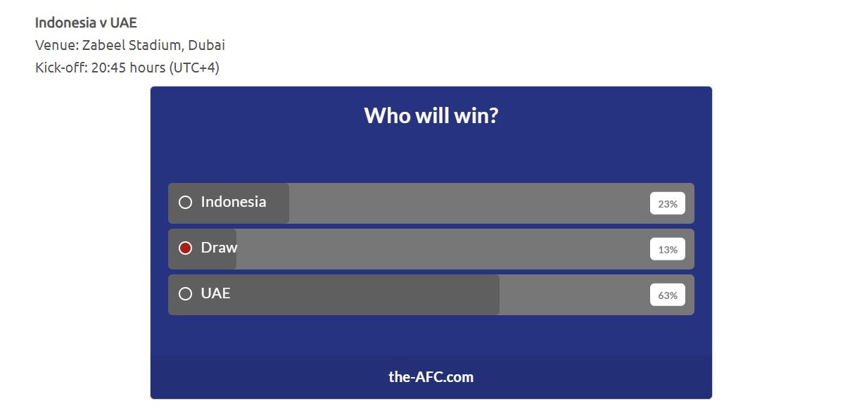 Đội tuyển Việt Nam giành chiến thắng theo bình chọn của AFC - ảnh 7