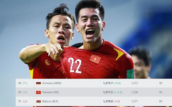Đội tuyển Việt Nam lọt Top 90 thế giới với mạch bất bại vòng loại World Cup 2022