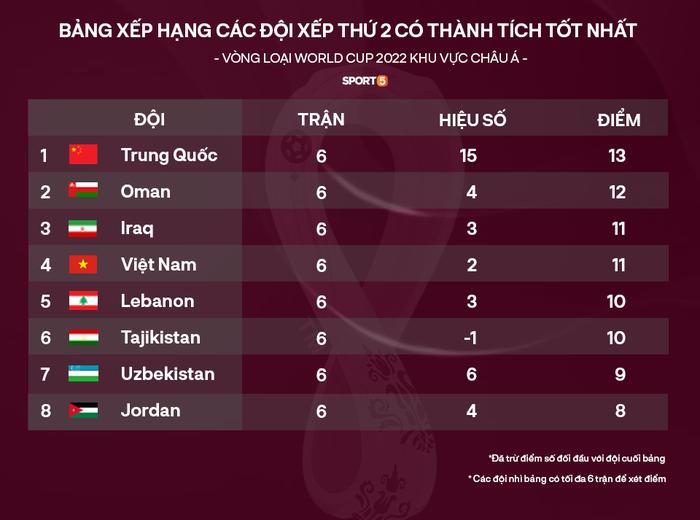 Truyền thông Trung Quốc chua chát khi nhìn vào con số thống kê: Khả năng đi tiếp của chúng ta còn kém cả Việt Nam - Ảnh 3.