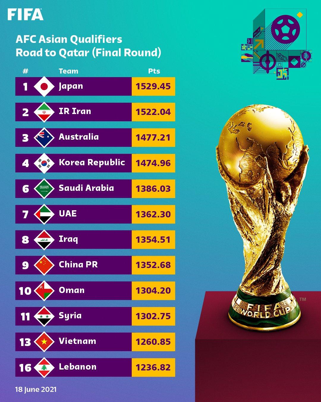 Đội tuyển Việt Nam bỏ xa Thái Lan 30 bậc trên bảng xếp hạng FIFA sau vòng loại World Cup 2022 - Ảnh 1.