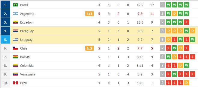 """Suarez """"tịt ngòi"""", Uruguay hòa không bàn thắng với Paraguay - Ảnh 8."""