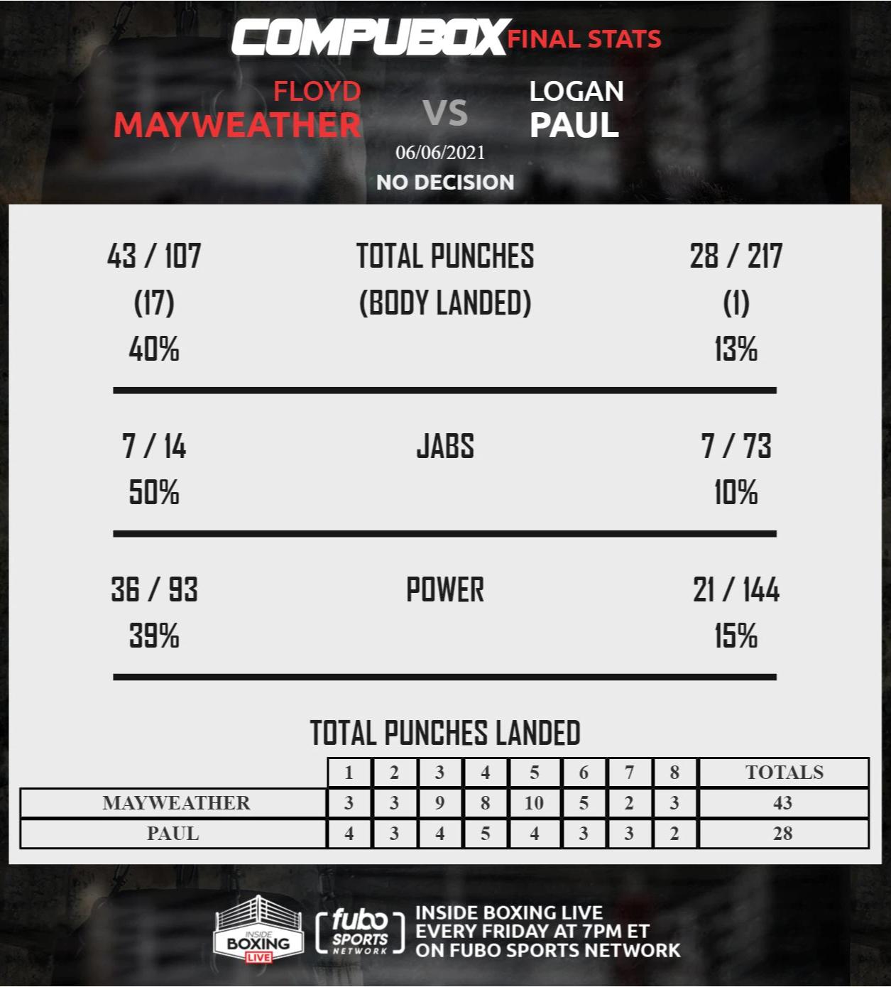 Thi đấu áp đảo, Độc cô cầu bại Floyd Mayweather vẫn bất lực trong việc hạ đo ván Youtuber 23 triệu subs Logan Paul - Ảnh 9.