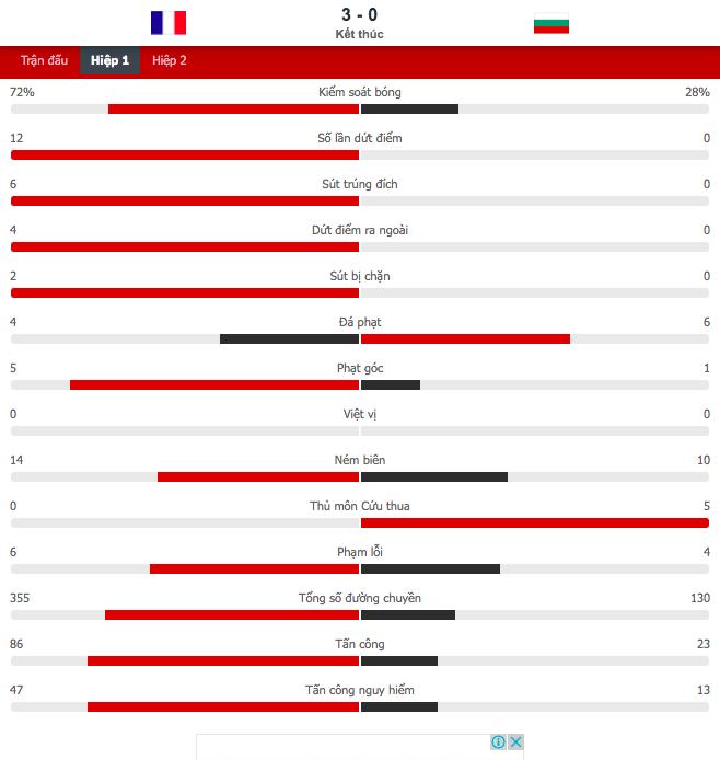 Giroud lập cú đúp trong ngày Benzema dính chấn thương, Pháp thắng trận giao hữu cuối trước Euro - Ảnh 3.