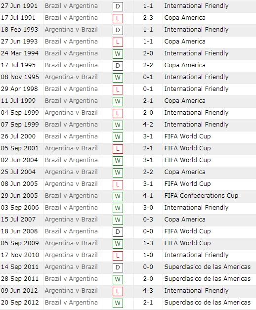Lịch sử đối đầu Brazil vs Argentina.