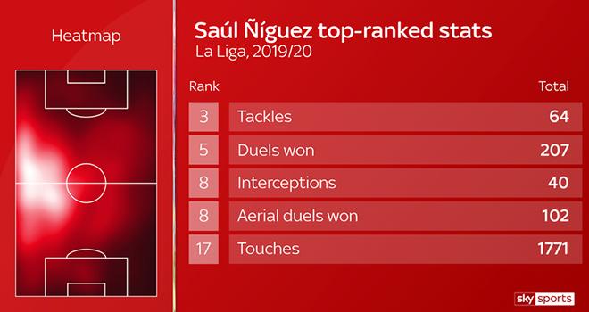 Saul Niguez có thực sự cần thiết với Barcelona? - Ảnh 2.