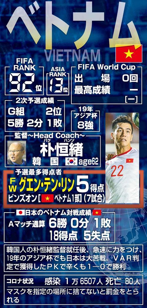 Báo Nhật Bản: Thi đấu với tuyển Việt Nam có lợi cho tuyển Nhật Bản tại vòng loại thứ 3 World Cup 2022 - Ảnh 1.