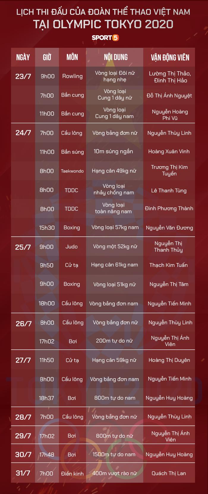 Lịch thi đấu của Đoàn thể thao Việt Nam ở Olympic Tokyo 2020 (Ảnh: GN)