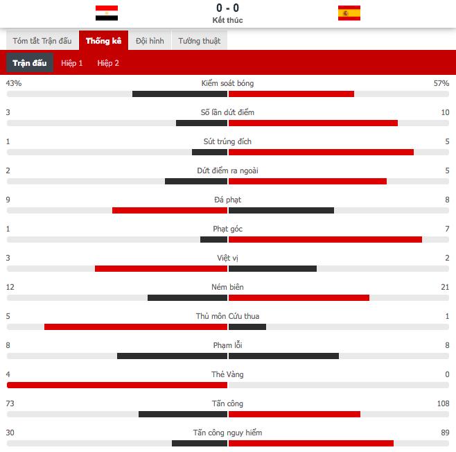 Olympic Ai Cập 0-0 Olympic Tây Ban Nha: Dàn sao Euro 2020 gây thất vọng - Ảnh 10.