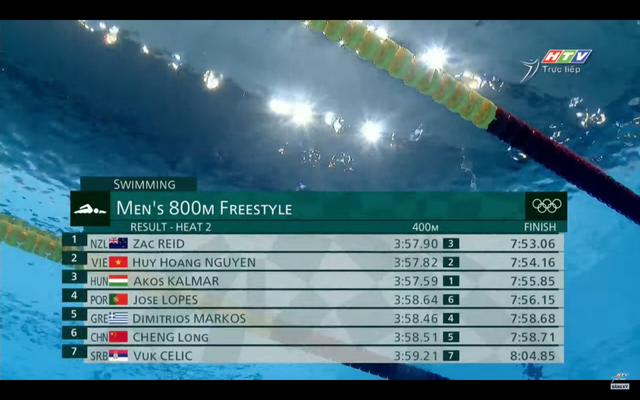 Olympic Tokyo 2020: Nguyễn Huy Hoàng đạt thành tích tuyệt vời trên đường bơi nhưng vẫn bị loại đáng tiếc - Ảnh 4.
