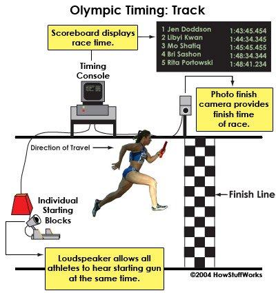 Thông tin thú vị về trọng tài công bằng nhất tại mỗi kỳ Olympic - ảnh 5