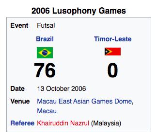 Tuyển futsal Brazil từng hủy diệt đội bóng láng giềng của Việt Nam với gần 80 bàn - Ảnh 1.