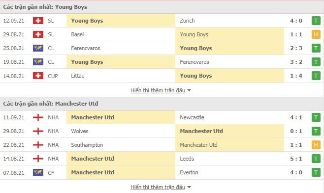 Nhận định, soi kèo, dự đoán Young Boys vs Man United (vòng bảng Champions League) - Ảnh 4.