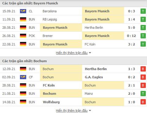 Nhận định, soi kèo, dự đoán Bayern vs Bochum (vòng 5 Bundesliga) - Ảnh 4.