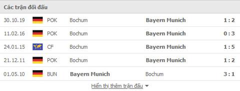 Nhận định, soi kèo, dự đoán Bayern vs Bochum (vòng 5 Bundesliga) - Ảnh 3.