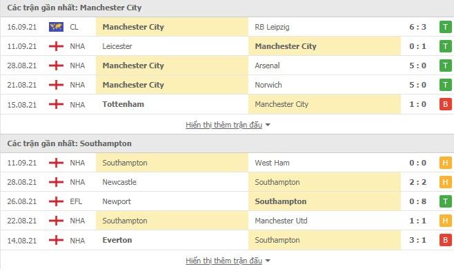Nhận định, soi kèo, dự đoán Man City vs Southampton (vòng 5 Ngoại hạng Anh) - Ảnh 4.