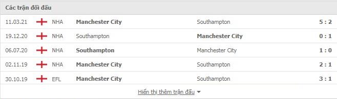 Nhận định, soi kèo, dự đoán Man City vs Southampton (vòng 5 Ngoại hạng Anh) - Ảnh 3.
