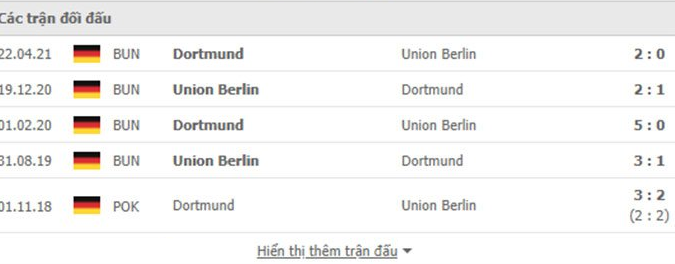 Nhận định, soi kèo, dự đoán Dortmund vs Union Berlin (vòng 5 Bundesliga) - Ảnh 3.
