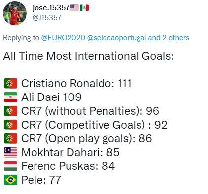 MXH tưng bừng ngày Ronaldo viết lại lịch sử ghi bàn ĐTQG - Ảnh 4.
