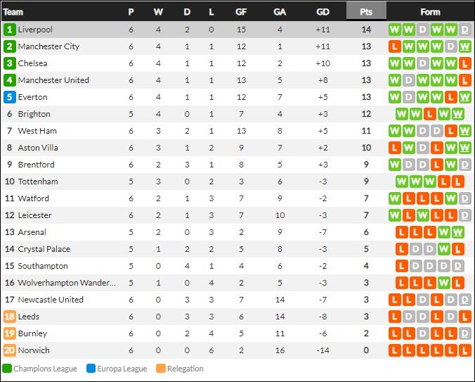 Lượt trận kỳ lạ: Nối gót MU và Chelsea, Liverpool cũng chơi trò sẩy chân khi đối đầu tân binh - ảnh 19