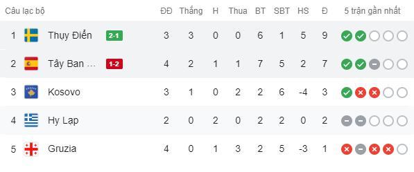 Hàng tiền vệ mắc sai lầm, Tây Ban Nha ngậm ngùi nhận thất bại 1-2 trước Thụy Điển - Ảnh 8.