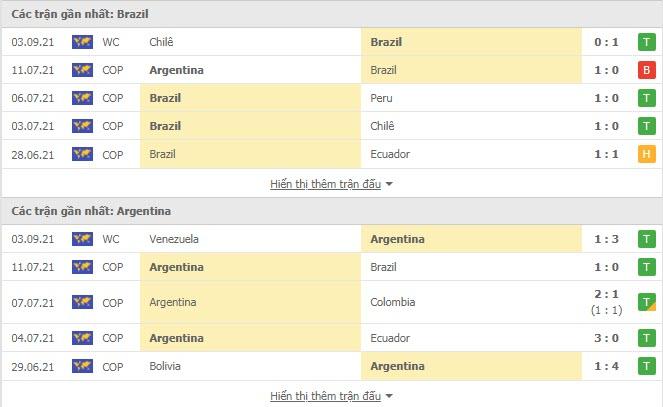 Nhận định, soi kèo, dự đoán Brazil vs Argentina (vòng loại World Cup 2022 khu vực Nam Mỹ) - Ảnh 2.
