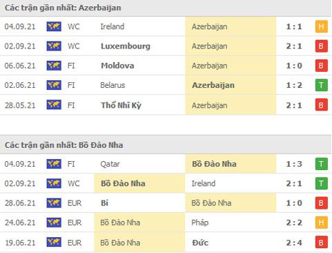 Nhận định, soi kèo, dự đoán Azerbaijan vs Bồ Đào Nha (vòng loại World Cup 2022 khu vực châu Âu) - Ảnh 1.