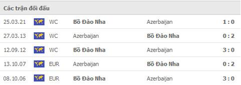 Nhận định, soi kèo, dự đoán Azerbaijan vs Bồ Đào Nha (vòng loại World Cup 2022 khu vực châu Âu) - Ảnh 2.